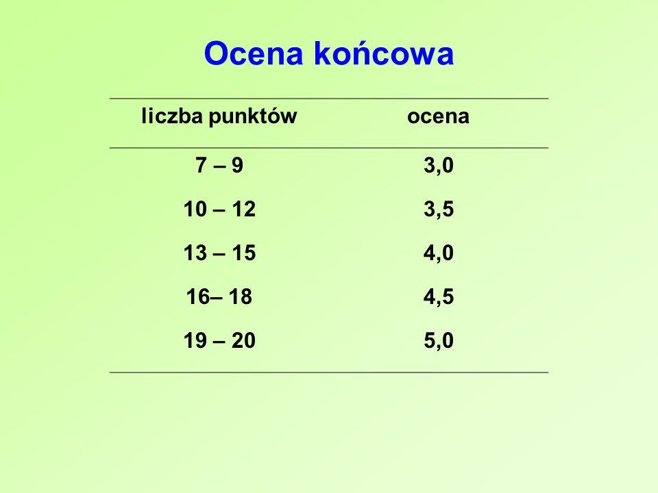 Ocena końcowa liczba punktów ocena 7 – 9 3,0 10 – 12 3,5 13 – 15 4,0