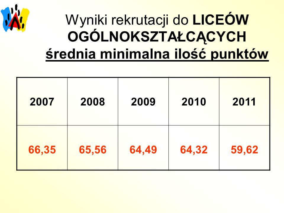 Wyniki rekrutacji do LICEÓW OGÓLNOKSZTAŁCĄCYCH średnia minimalna ilość punktów
