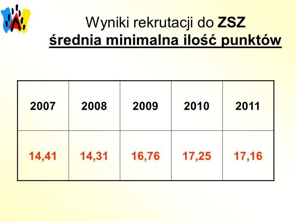 Wyniki rekrutacji do ZSZ średnia minimalna ilość punktów