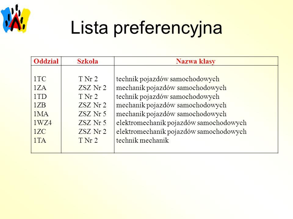 Lista preferencyjna Oddział Szkoła Nazwa klasy 1TC 1ZA 1TD 1ZB 1MA