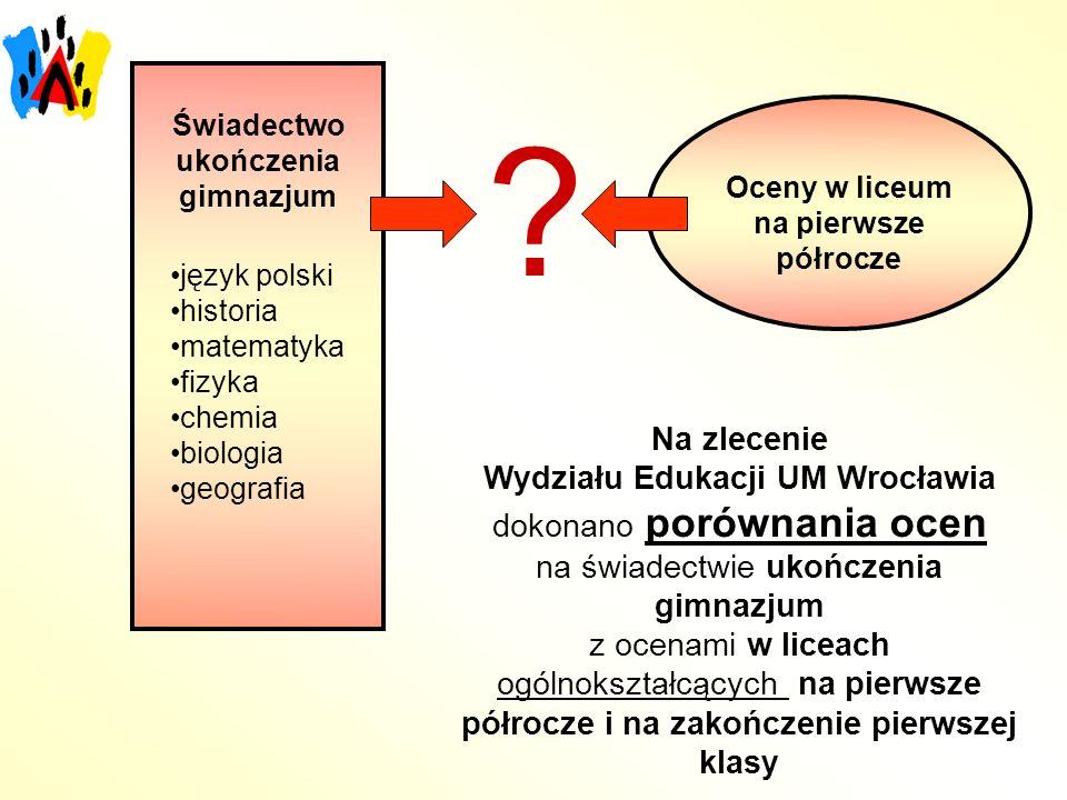 Oceny w liceum na pierwsze półrocze Wydziału Edukacji UM Wrocławia