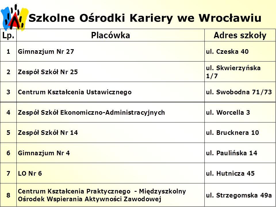 Szkolne Ośrodki Kariery we Wrocławiu