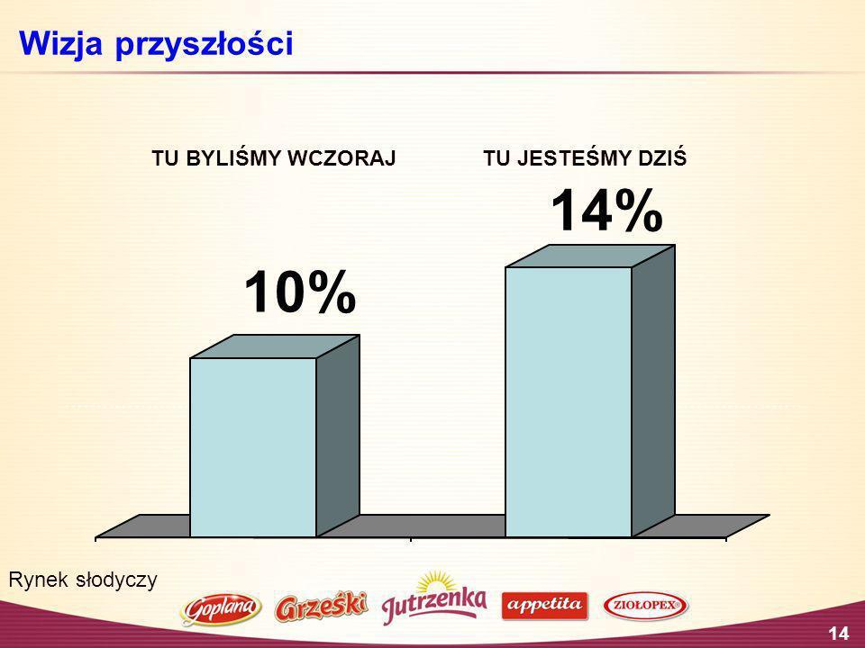 14% 10% Wizja przyszłości TU BYLIŚMY WCZORAJ TU JESTEŚMY DZIŚ