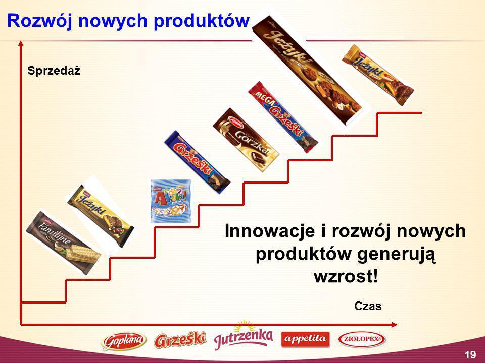 Innowacje i rozwój nowych produktów generują wzrost!