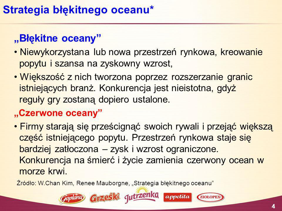 Strategia błękitnego oceanu*