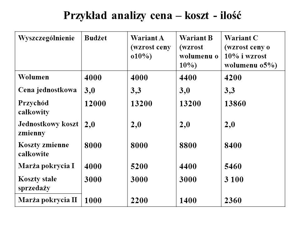 Przykład analizy cena – koszt - ilość