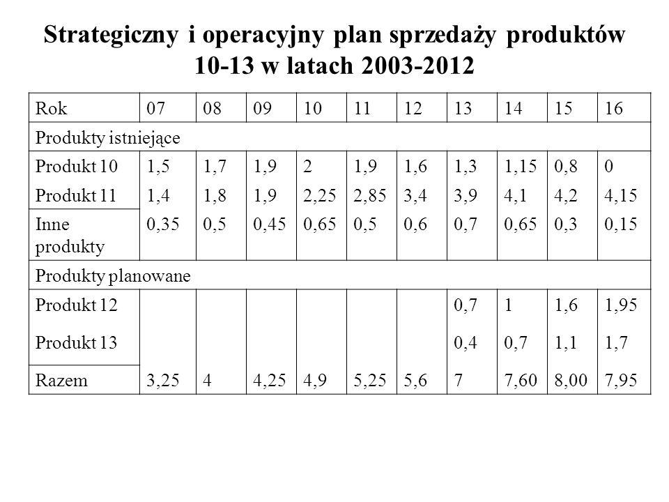 Strategiczny i operacyjny plan sprzedaży produktów
