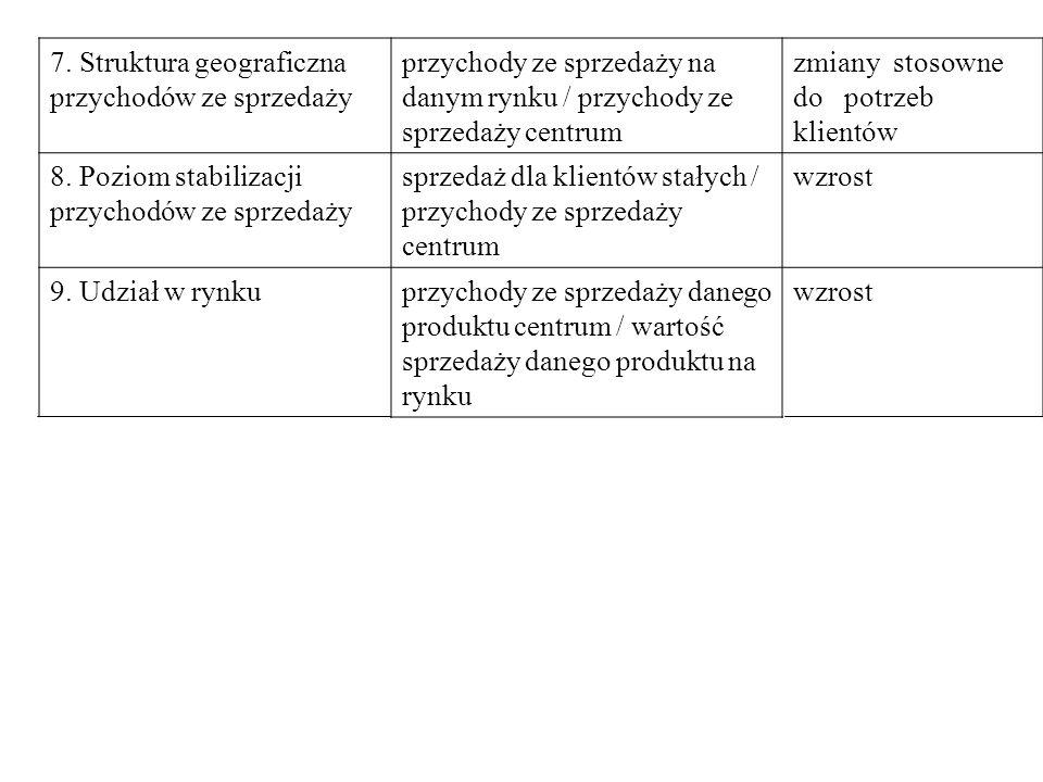 7. Struktura geograficzna przychodów ze sprzedaży