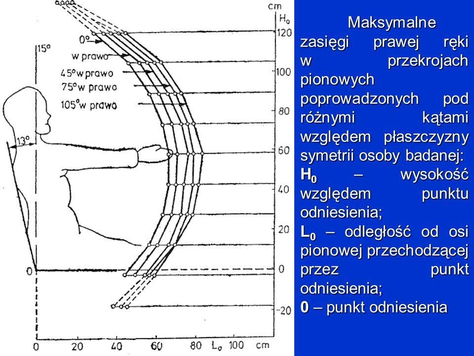 Maksymalne zasięgi prawej ręki w przekrojach pionowych poprowadzonych pod różnymi kątami względem płaszczyzny symetrii osoby badanej: