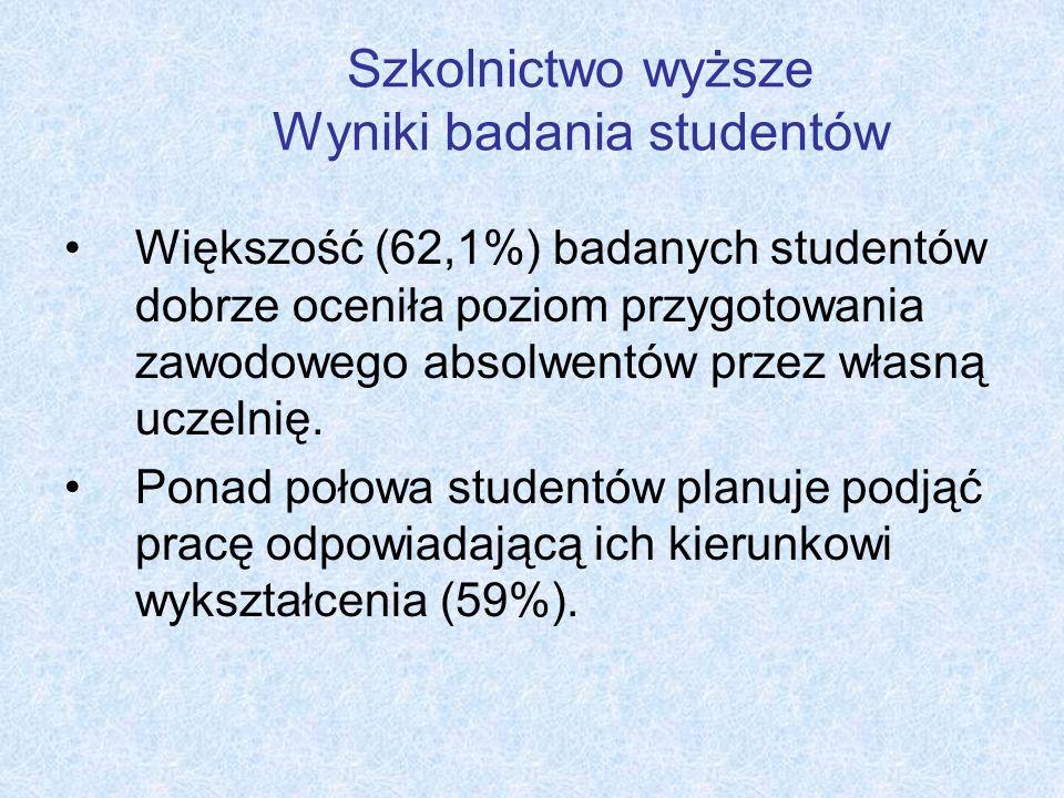 Szkolnictwo wyższe Wyniki badania studentów