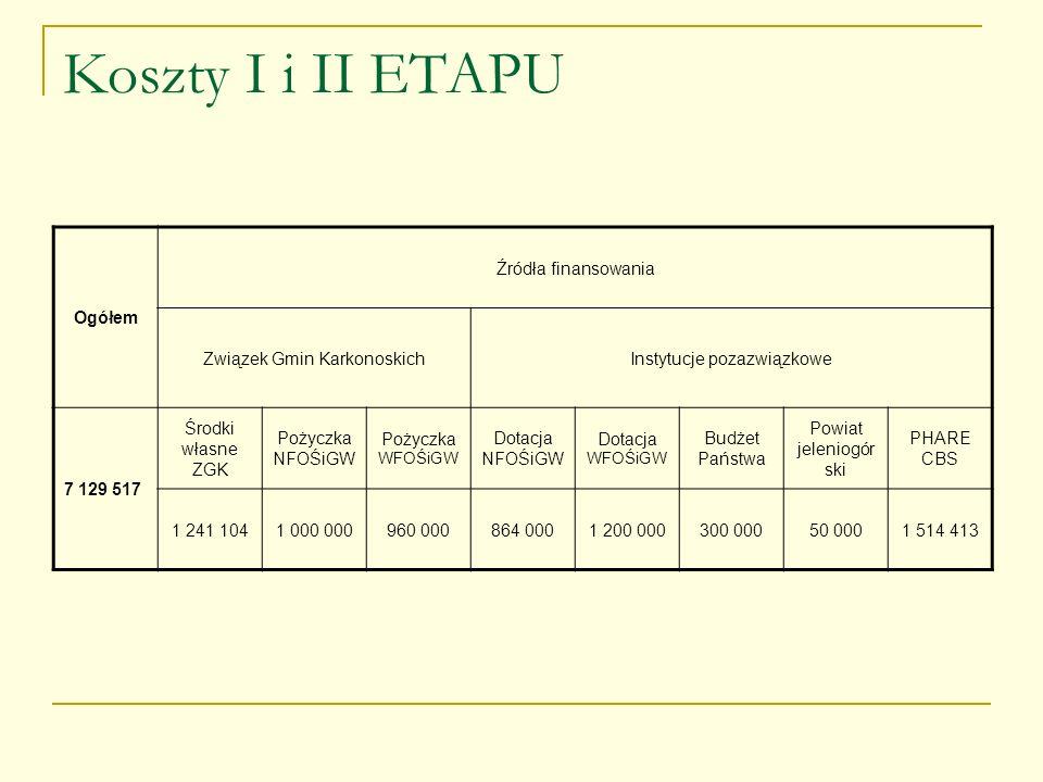 Koszty I i II ETAPU Ogółem Źródła finansowania