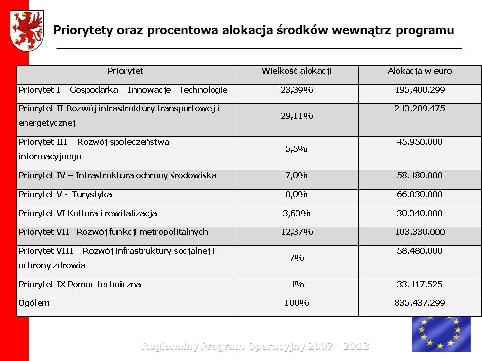 Priorytety oraz procentowa alokacja środków wewnątrz programu