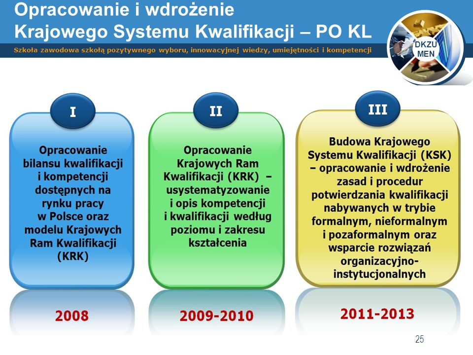Opracowanie i wdrożenie Krajowego Systemu Kwalifikacji – PO KL