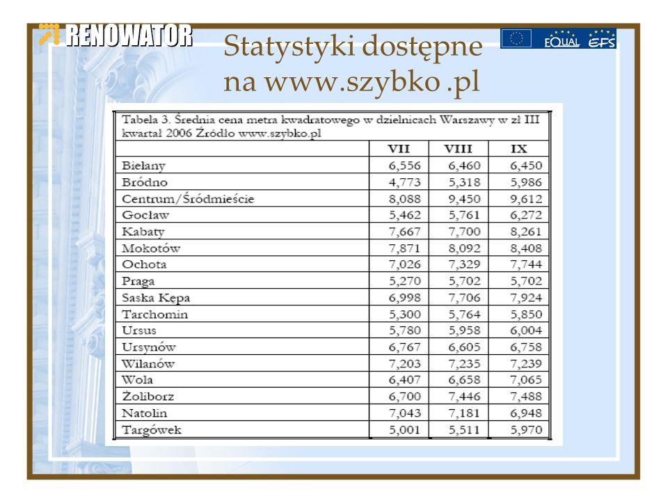 Statystyki dostępne na www.szybko .pl
