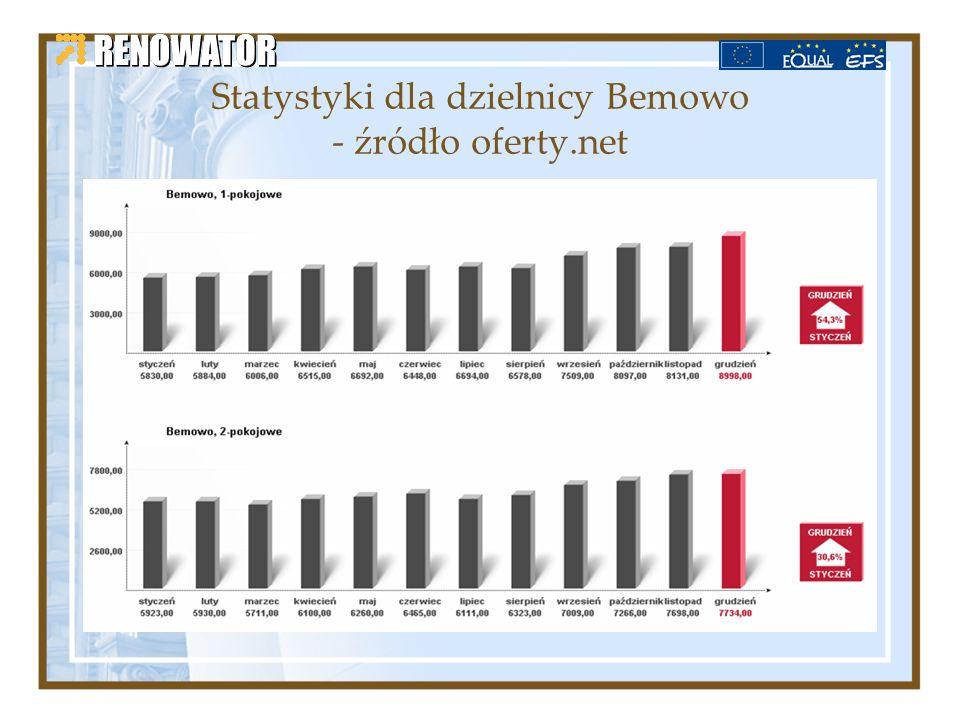 Statystyki dla dzielnicy Bemowo - źródło oferty.net