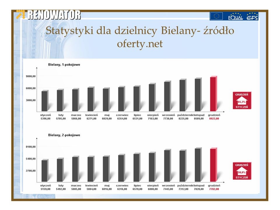 Statystyki dla dzielnicy Bielany- źródło oferty.net
