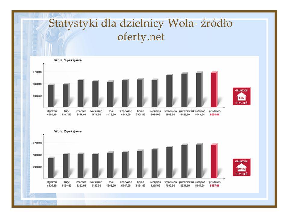 Statystyki dla dzielnicy Wola- źródło oferty.net