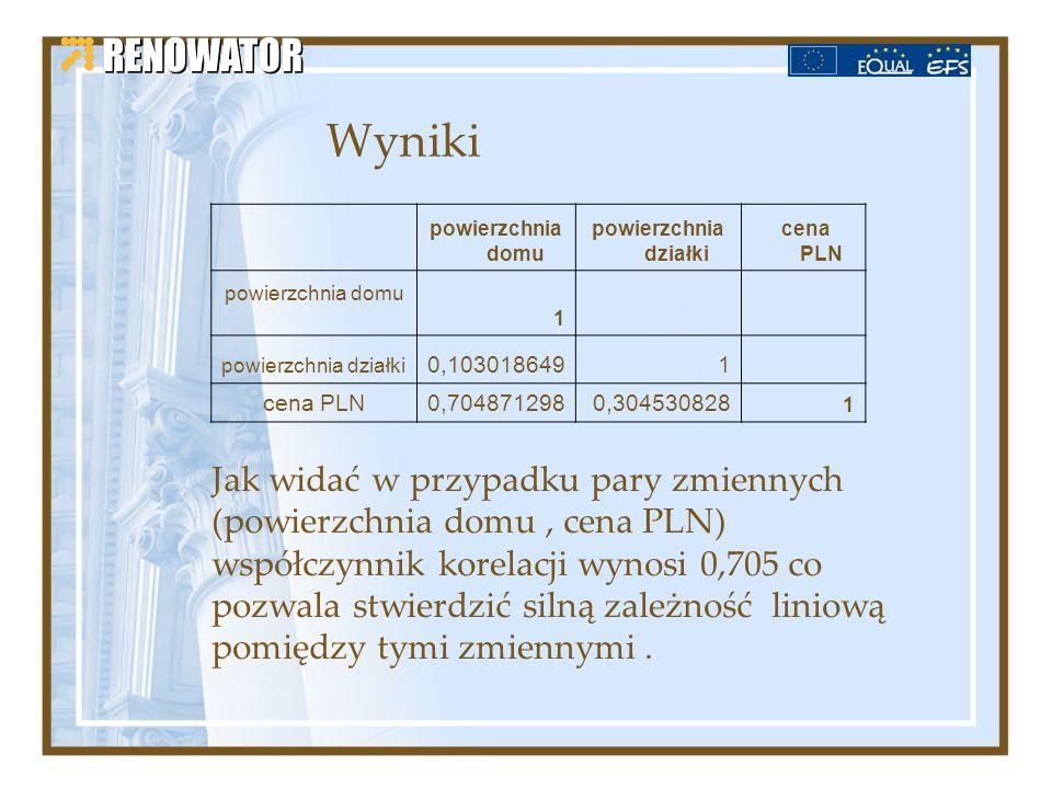 Wyniki powierzchnia domu. powierzchnia działki cena PLN 1. powierzchnia działki. 0,103018649.