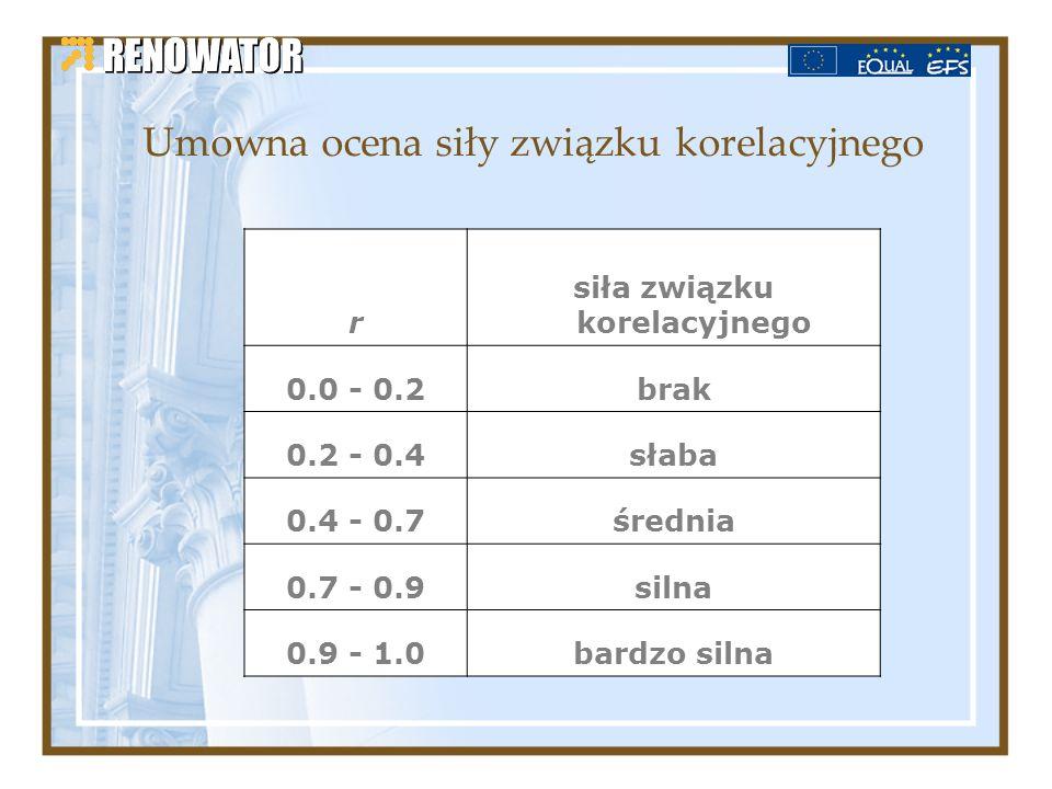 Umowna ocena siły związku korelacyjnego