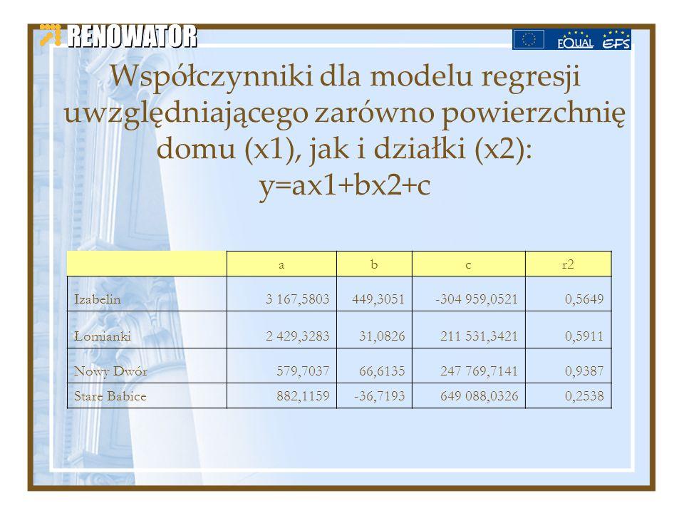 Współczynniki dla modelu regresji uwzględniającego zarówno powierzchnię domu (x1), jak i działki (x2): y=ax1+bx2+c