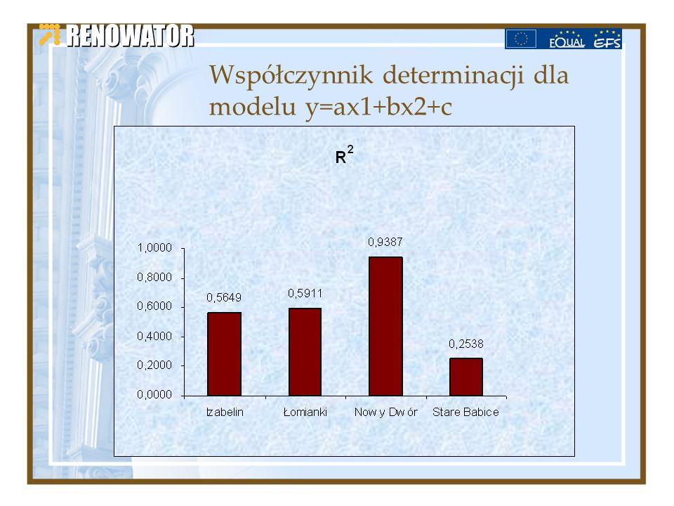 Współczynnik determinacji dla modelu y=ax1+bx2+c