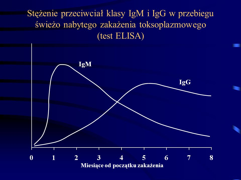 Stężenie przeciwciał klasy IgM i IgG w przebiegu świeżo nabytego zakażenia toksoplazmowego (test ELISA)