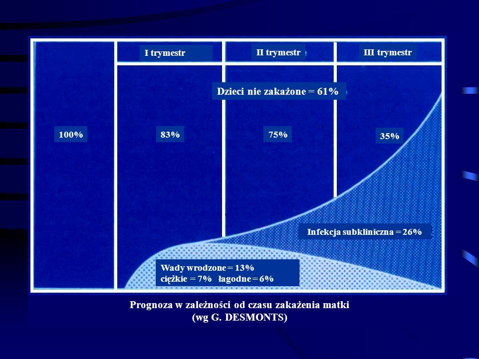 Prognoza w zależności od czasu zakażenia matki (wg G. DESMONTS)