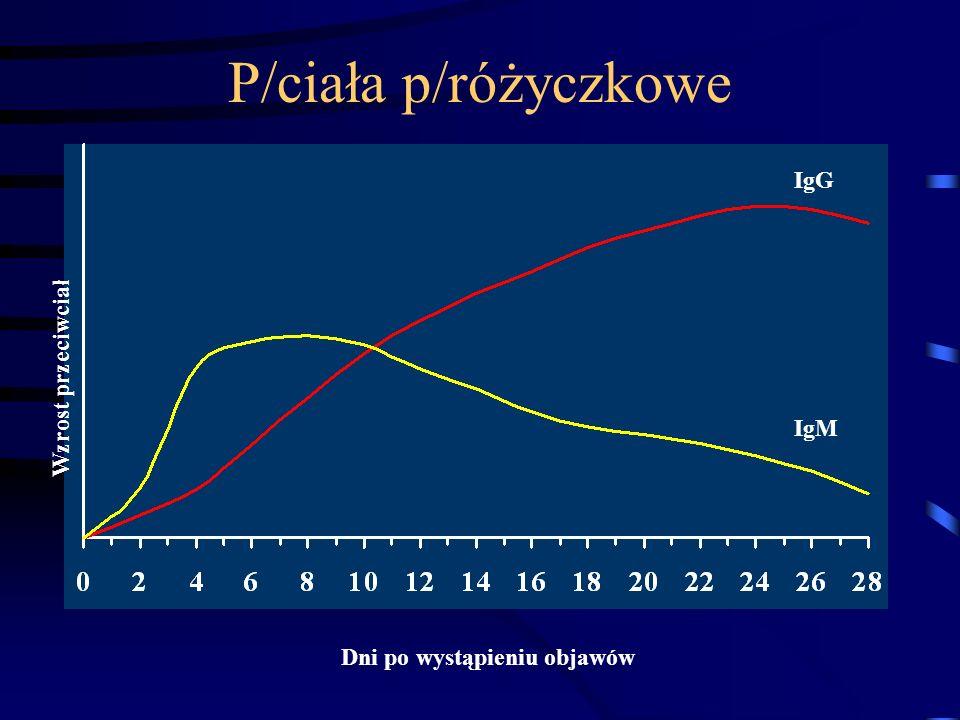 P/ciała p/różyczkowe IgG Wzrost przeciwciał IgM