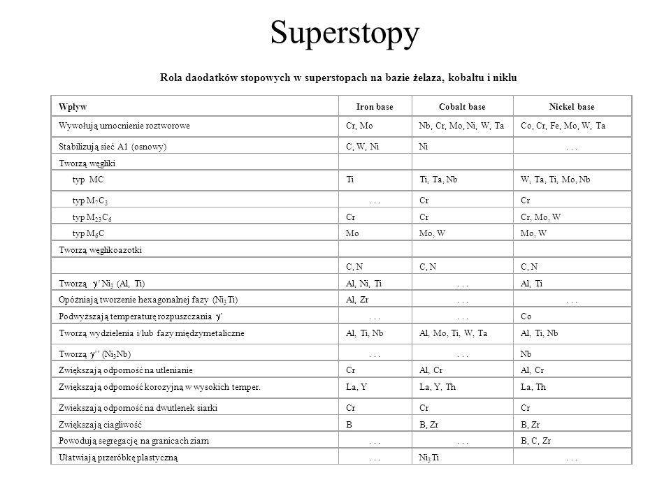 Superstopy Rola daodatków stopowych w superstopach na bazie żelaza, kobaltu i niklu. Wpływ. Iron base.