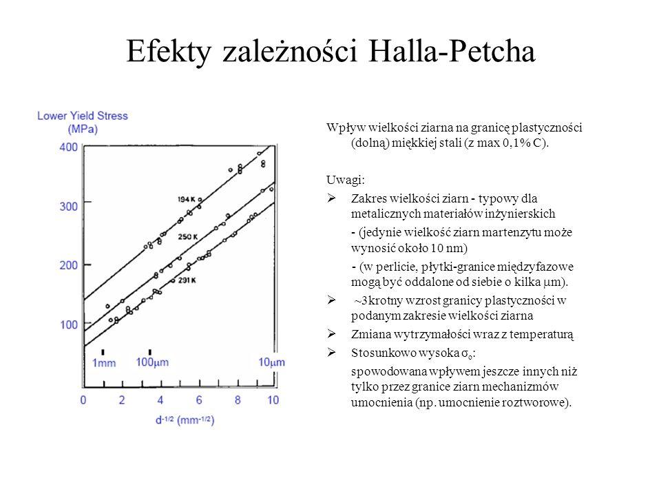 Efekty zależności Halla-Petcha