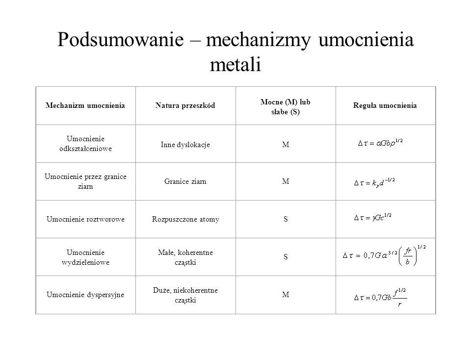 Podsumowanie – mechanizmy umocnienia metali