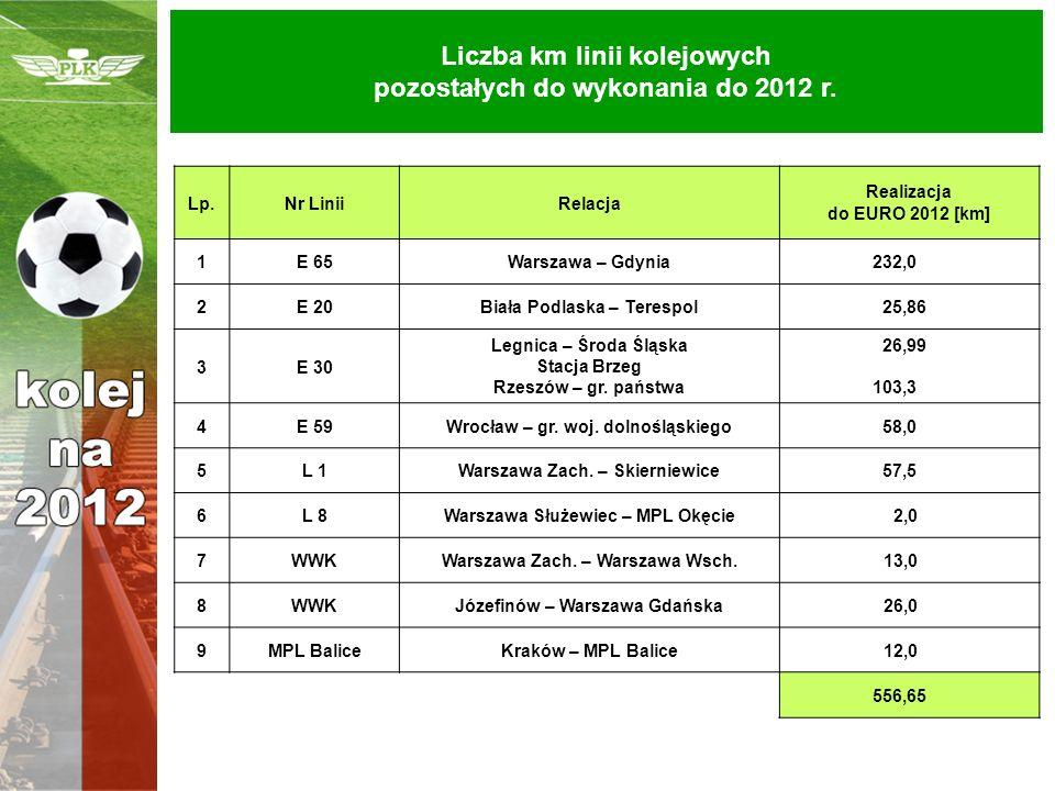 Liczba km linii kolejowych pozostałych do wykonania do 2012 r.