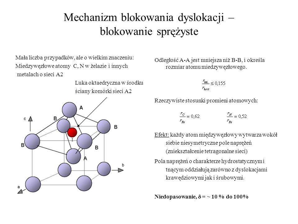 Mechanizm blokowania dyslokacji – blokowanie sprężyste