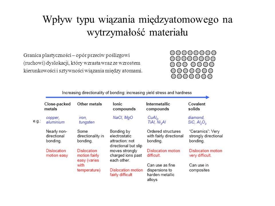 Wpływ typu wiązania międzyatomowego na wytrzymałość materiału