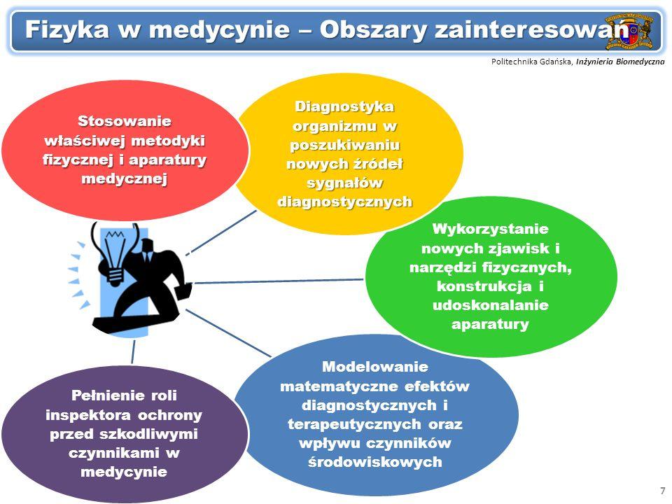 Fizyka w medycynie – Obszary zainteresowań