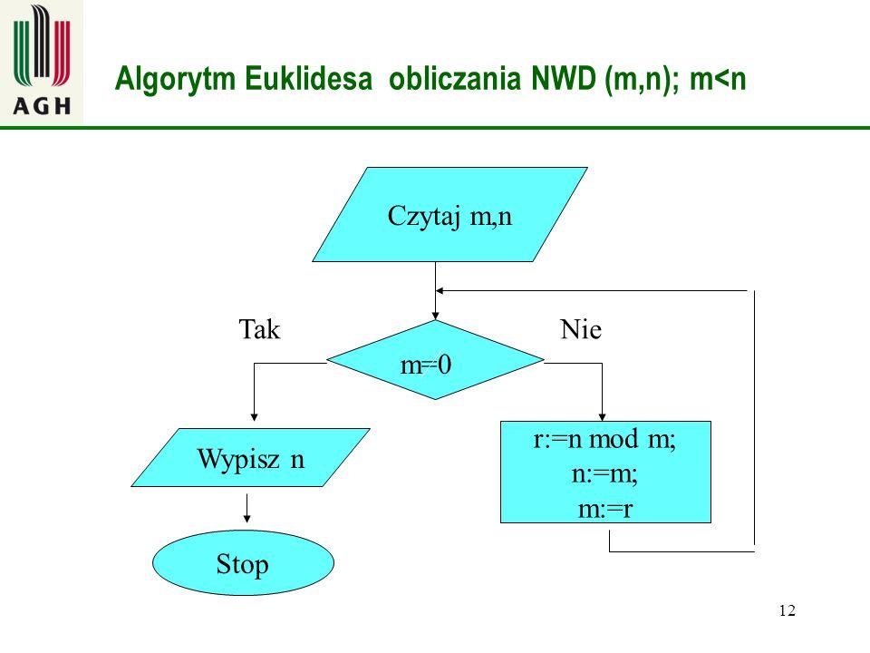 Algorytm Euklidesa obliczania NWD (m,n); m<n