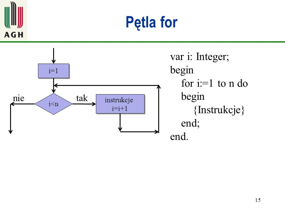 Pętla for var i: Integer; begin for i:=1 to n do begin {Instrukcje} end; end. i=1.