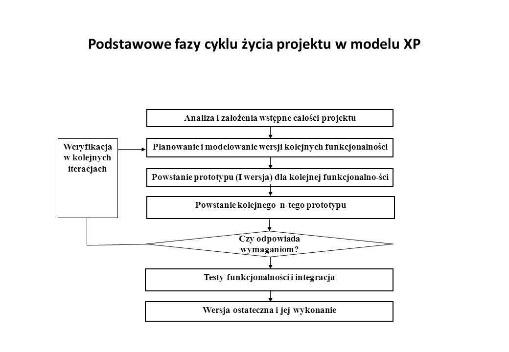 Podstawowe fazy cyklu życia projektu w modelu XP