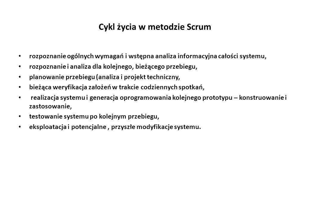 Cykl życia w metodzie Scrum