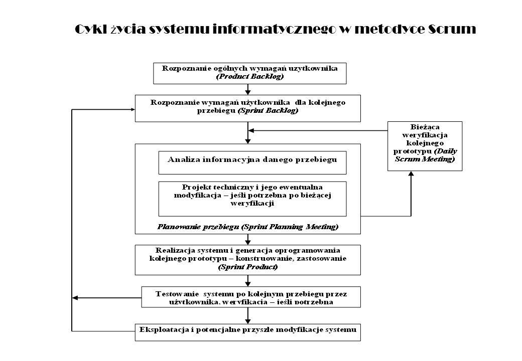Cykl życia systemu informatycznego w metodyce Scrum