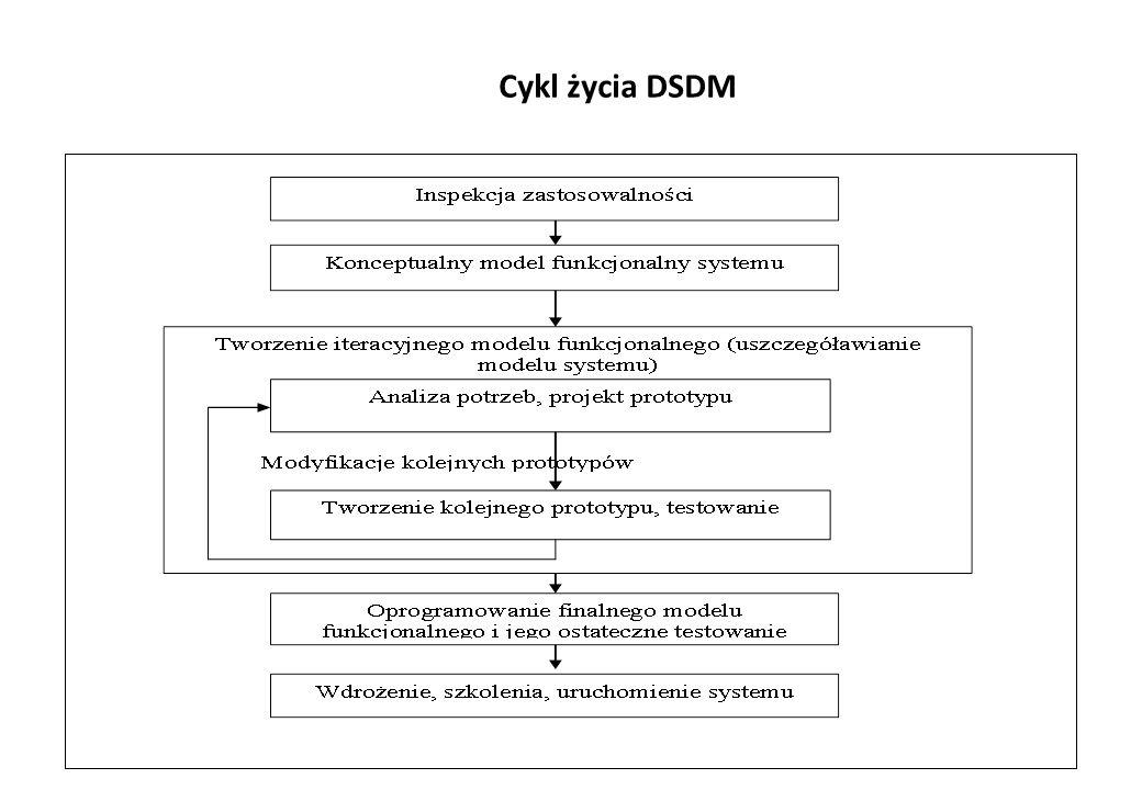 Cykl życia DSDM