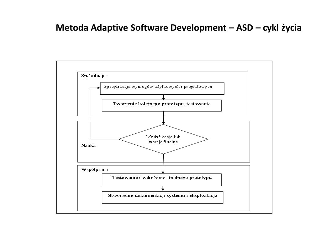 Metoda Adaptive Software Development – ASD – cykl życia