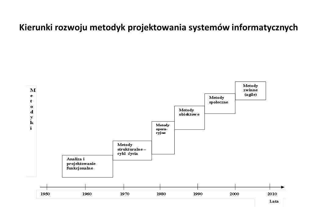 Kierunki rozwoju metodyk projektowania systemów informatycznych