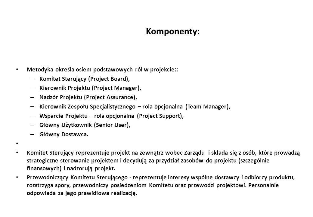 Komponenty: Metodyka określa osiem podstawowych ról w projekcie::