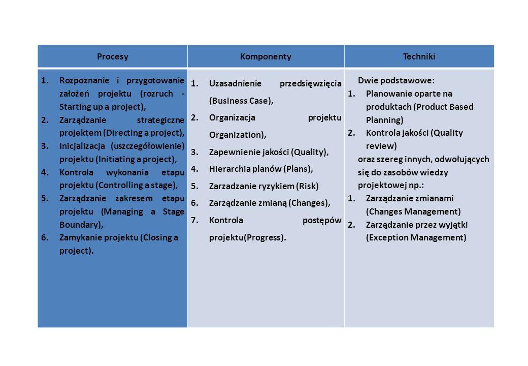 Procesy Komponenty. Techniki. Rozpoznanie i przygotowanie założeń projektu (rozruch - Starting up a project),