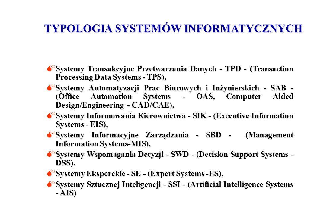 TYPOLOGIA SYSTEMÓW INFORMATYCZNYCH