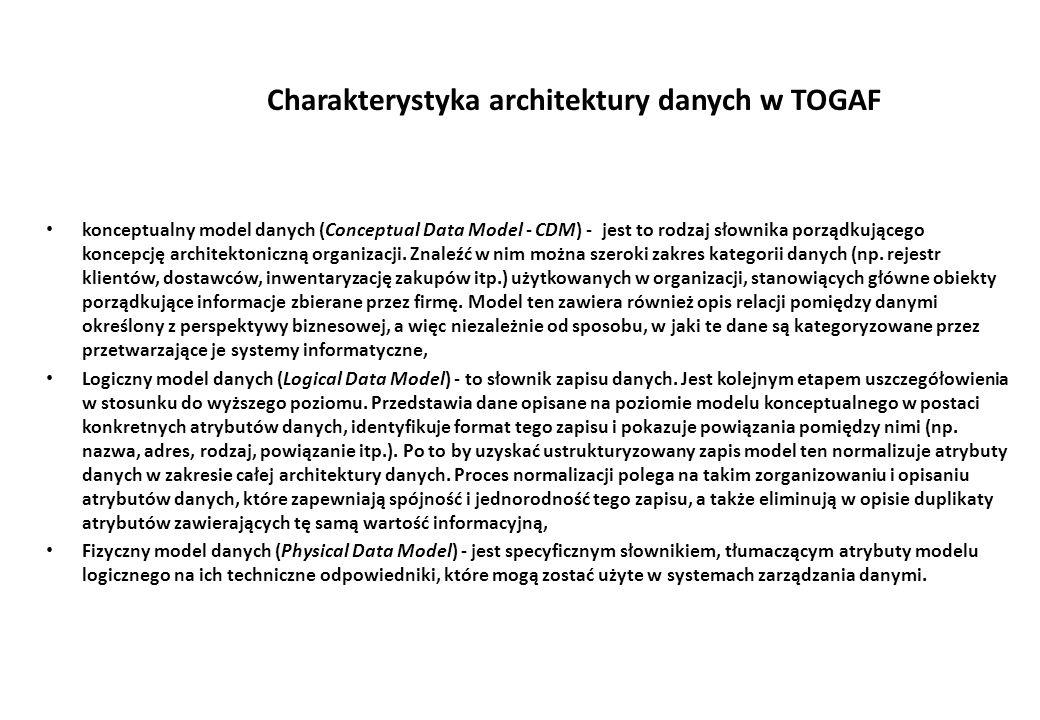 Charakterystyka architektury danych w TOGAF