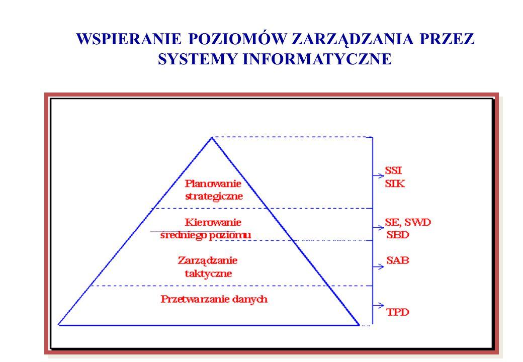 WSPIERANIE POZIOMÓW ZARZĄDZANIA PRZEZ SYSTEMY INFORMATYCZNE
