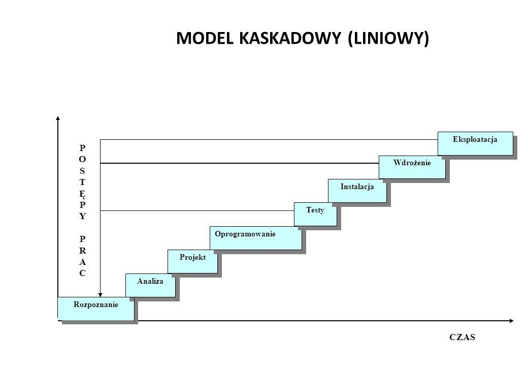 MODEL KASKADOWY (LINIOWY)
