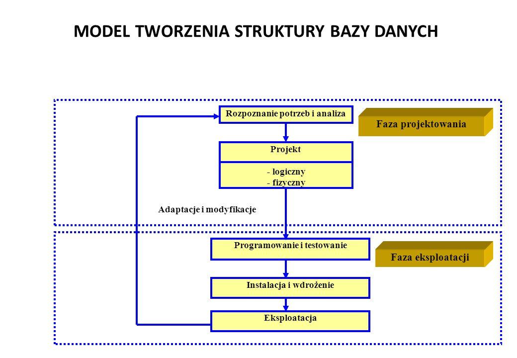 MODEL TWORZENIA STRUKTURY BAZY DANYCH